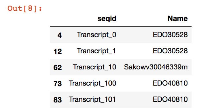 24  Annotating and evaluating a de novo transcriptome