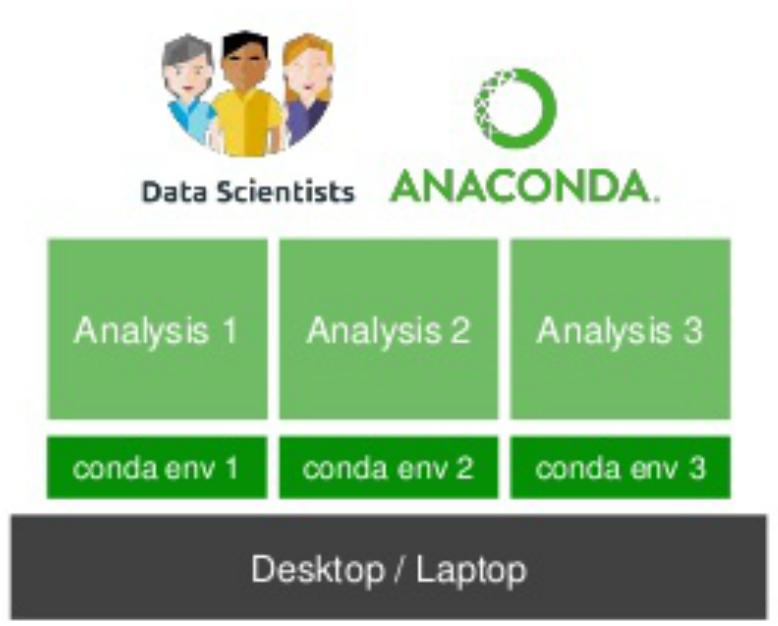 8  Environment management with Conda — angus 6 0 documentation