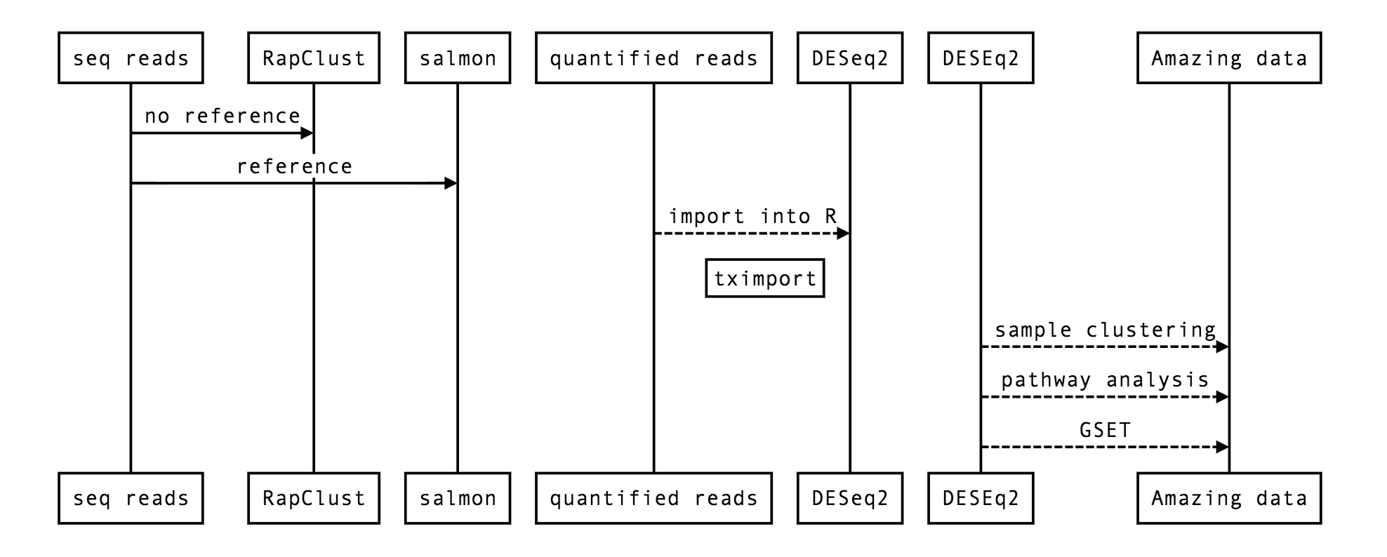 26  RNA-seq Analysis — angus 6 0 documentation